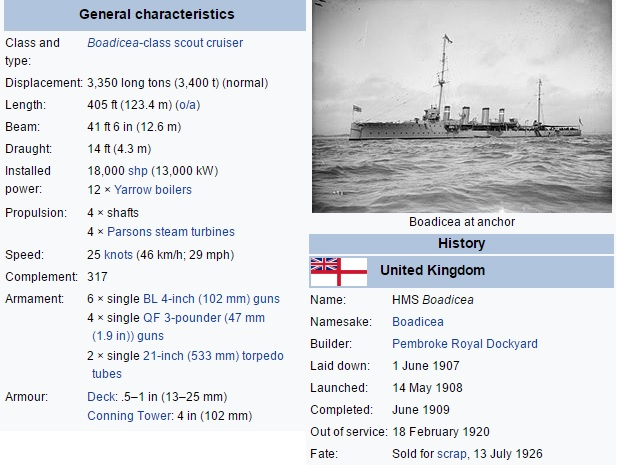 HMS Boadicea - Specs.