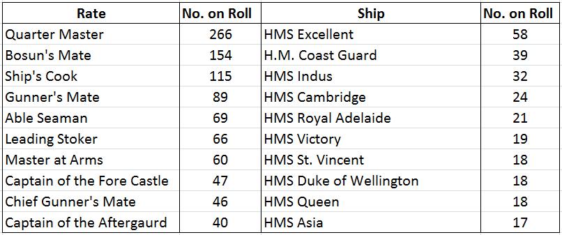 ships-rates